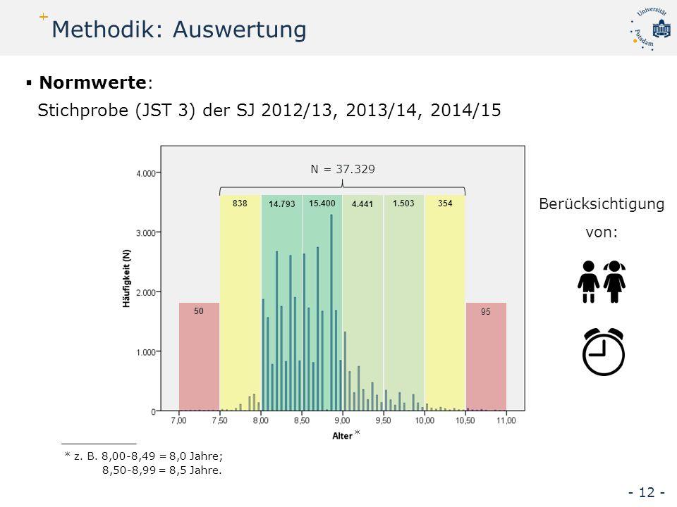 Normwerte: Stichprobe (JST 3) der SJ 2012/13, 2013/14, 2014/15 50 838 14.793 15.400 4.441 1.503354 95 N = 37.329 * z.