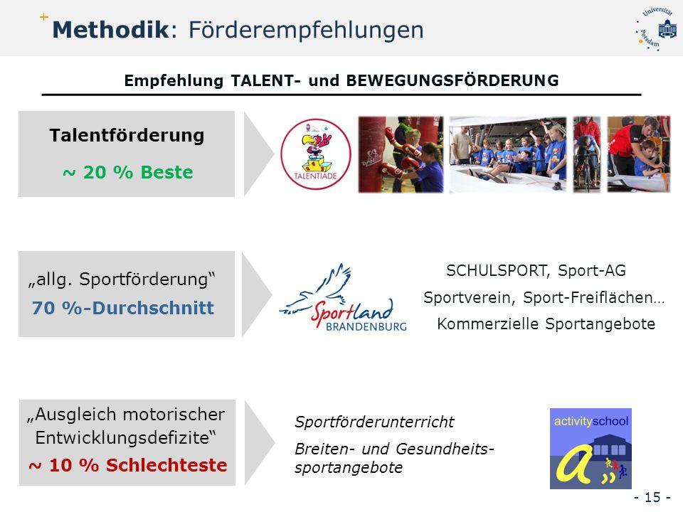 """Talentförderung Empfehlung TALENT- und BEWEGUNGSFÖRDERUNG Methodik: Förderempfehlungen """"Ausgleich motorischer Entwicklungsdefizite ~ 20 % Beste ~ 10 % Schlechteste """"allg."""