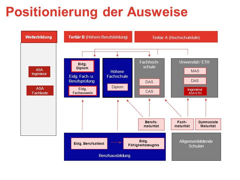 Höhere Fachschule Universität / ETHFachhoch- schule Eidg.