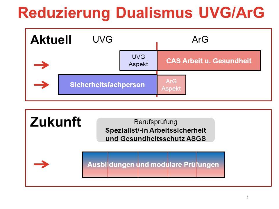 Reduzierung Dualismus UVG/ArG 4 Sicherheitsfachperson ArG Aspekt UVG ArG Aktuell CAS Arbeit u.