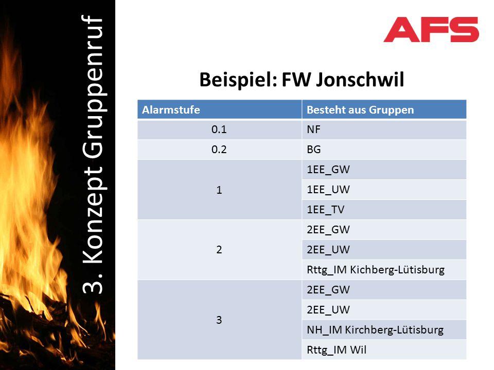 Schadenbekämpfung Beispiel: FW Jonschwil AlarmstufeBesteht aus Gruppen 0.1NF 0.2BG 1 1EE_GW 1EE_UW 1EE_TV 2 2EE_GW 2EE_UW Rttg_IM Kichberg-Lütisburg 3 2EE_GW 2EE_UW NH_IM Kirchberg-Lütisburg Rttg_IM Wil 3.