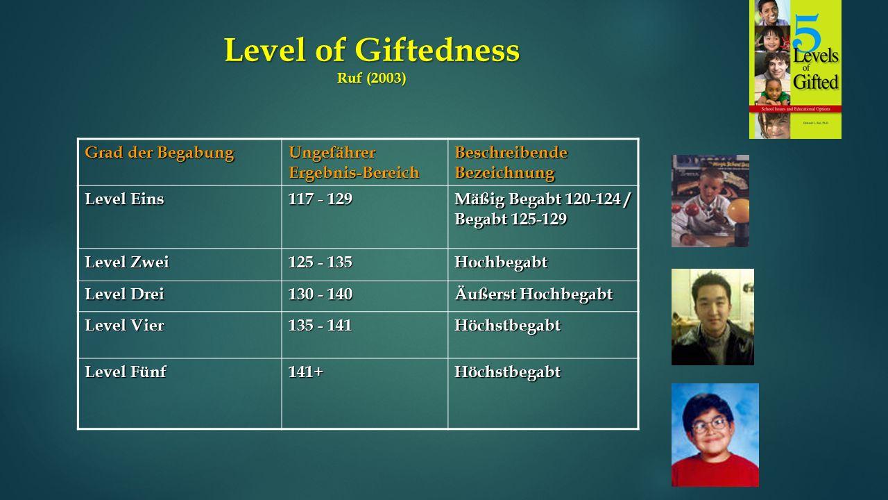 Level of Giftedness Ruf (2003) Grad der Begabung Ungefährer Ergebnis-Bereich Beschreibende Bezeichnung Level Eins 117 - 129 Mäßig Begabt 120-124 / Begabt 125-129 Level Zwei 125 - 135 Hochbegabt Level Drei 130 - 140 Äußerst Hochbegabt Level Vier 135 - 141 Höchstbegabt Level Fünf 141+Höchstbegabt