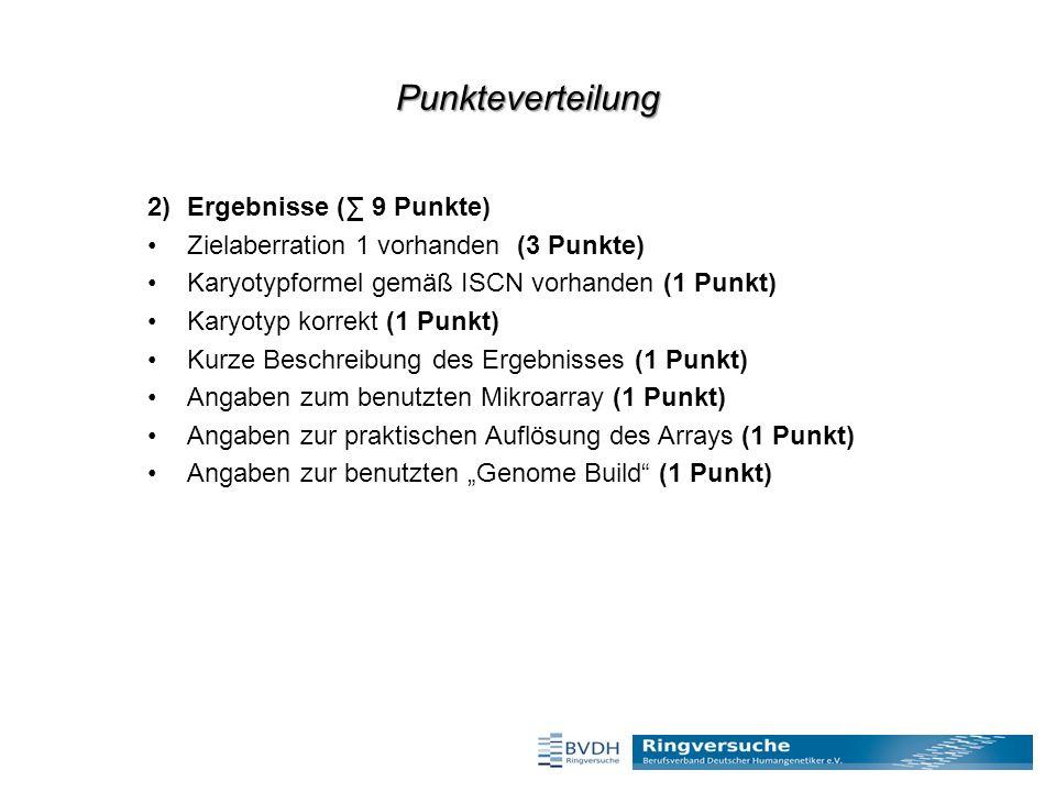 """Punkteverteilung 2)Ergebnisse (∑ 9 Punkte) Zielaberration 1 vorhanden (3 Punkte) Karyotypformel gemäß ISCN vorhanden (1 Punkt) Karyotyp korrekt (1 Punkt) Kurze Beschreibung des Ergebnisses (1 Punkt) Angaben zum benutzten Mikroarray (1 Punkt) Angaben zur praktischen Auflösung des Arrays (1 Punkt) Angaben zur benutzten """"Genome Build (1 Punkt)"""
