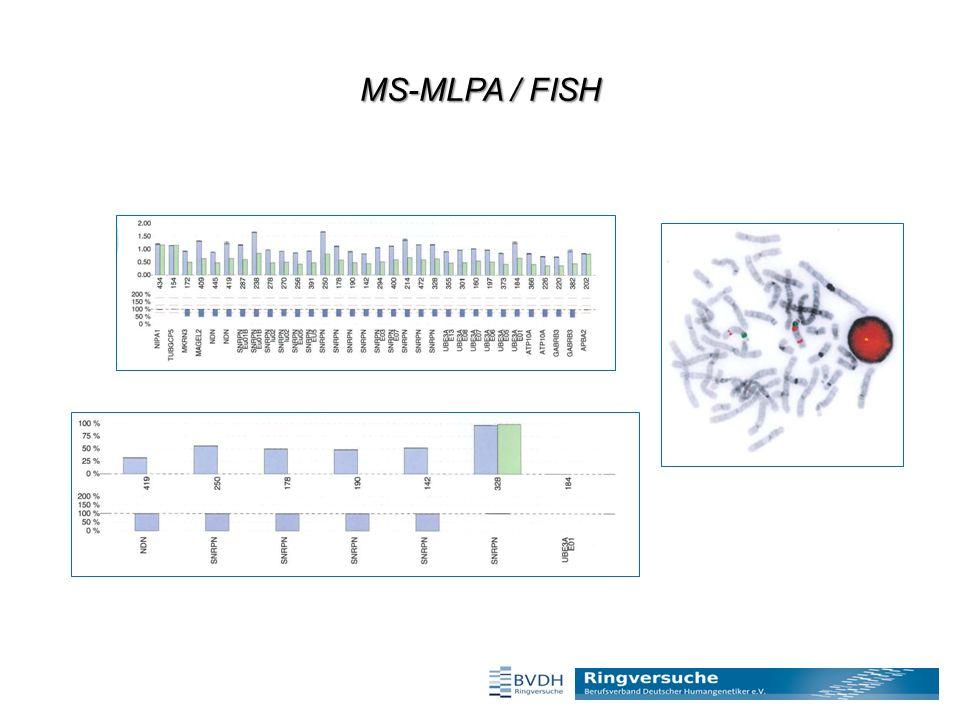 MS-MLPA / FISH
