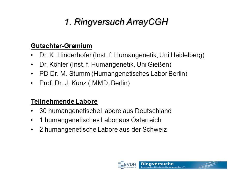 1. Ringversuch ArrayCGH Gutachter-Gremium Dr. K.