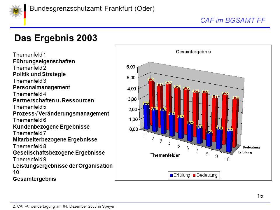 15 Bundesgrenzschutzamt Frankfurt (Oder) CAF im BGSAMT FF Das Ergebnis 2003 Themenfeld 1 Führungseigenschaften Themenfeld 2 Politik und Strategie Themenfeld 3 Personalmanagement Themenfeld 4 Partnerschaften u.