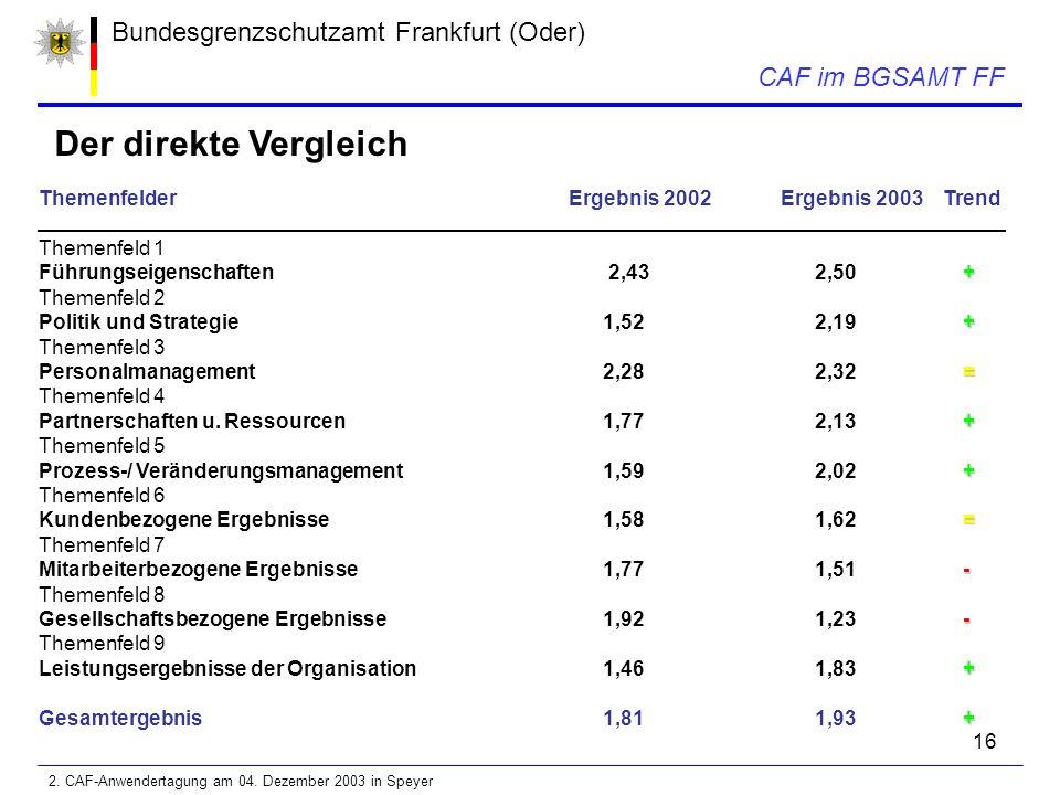 16 Bundesgrenzschutzamt Frankfurt (Oder) CAF im BGSAMT FF Der direkte Vergleich ThemenfelderErgebnis 2002Ergebnis 2003 Trend Themenfeld 1 + Führungseigenschaften 2,43 2,50 + Themenfeld 2 + Politik und Strategie 1,52 2,19 + Themenfeld 3 = Personalmanagement 2,28 2,32 = Themenfeld 4 + Partnerschaften u.
