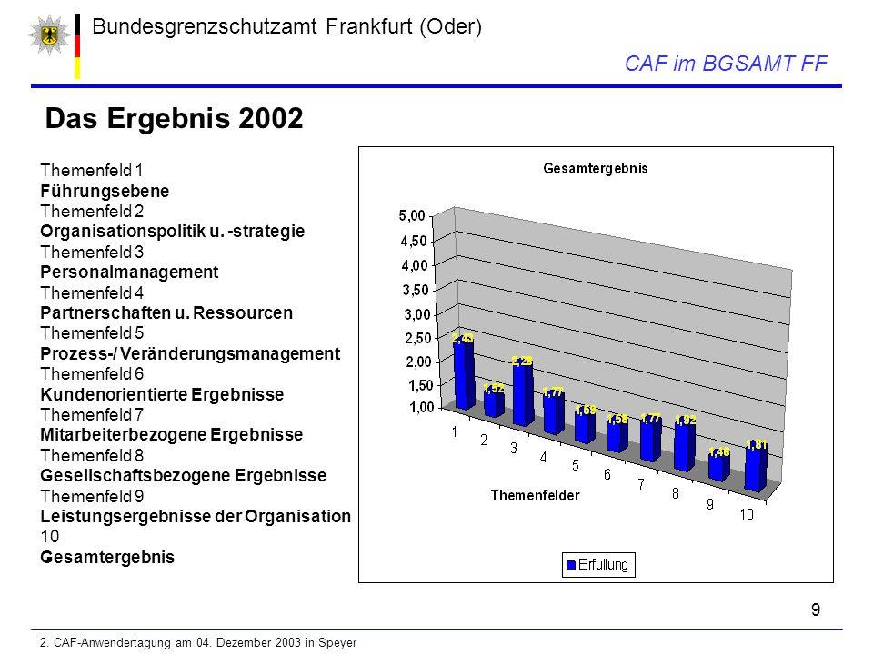 9 Bundesgrenzschutzamt Frankfurt (Oder) CAF im BGSAMT FF Das Ergebnis 2002 Themenfeld 1 Führungsebene Themenfeld 2 Organisationspolitik u.