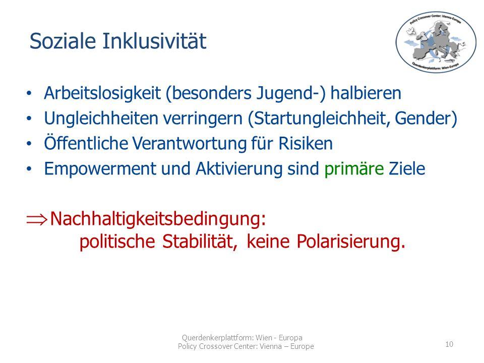 Querdenkerplattform: Wien - Europa Policy Crossover Center: Vienna – Europe Arbeitslosigkeit (besonders Jugend-) halbieren Ungleichheiten verringern (Startungleichheit, Gender) Öffentliche Verantwortung für Risiken Empowerment und Aktivierung sind primäre Ziele  Nachhaltigkeitsbedingung: politische Stabilität, keine Polarisierung.