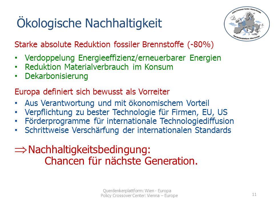 Querdenkerplattform: Wien - Europa Policy Crossover Center: Vienna – Europe Starke absolute Reduktion fossiler Brennstoffe (-80%) Verdoppelung Energieeffizienz/erneuerbarer Energien Reduktion Materialverbrauch im Konsum Dekarbonisierung Europa definiert sich bewusst als Vorreiter Aus Verantwortung und mit ökonomischem Vorteil Verpflichtung zu bester Technologie für Firmen, EU, US Förderprogramme für internationale Technologiediffusion Schrittweise Verschärfung der internationalen Standards  Nachhaltigkeitsbedingung: Chancen für nächste Generation.