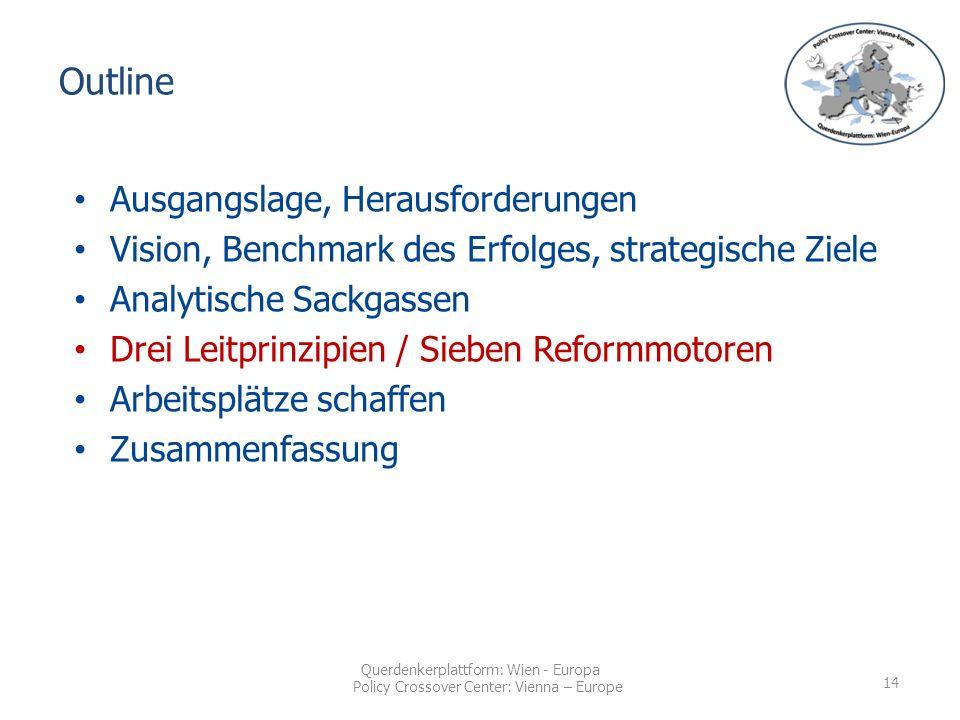 Querdenkerplattform: Wien - Europa Policy Crossover Center: Vienna – Europe Outline Ausgangslage, Herausforderungen Vision, Benchmark des Erfolges, strategische Ziele Analytische Sackgassen Drei Leitprinzipien / Sieben Reformmotoren Arbeitsplätze schaffen Zusammenfassung 14