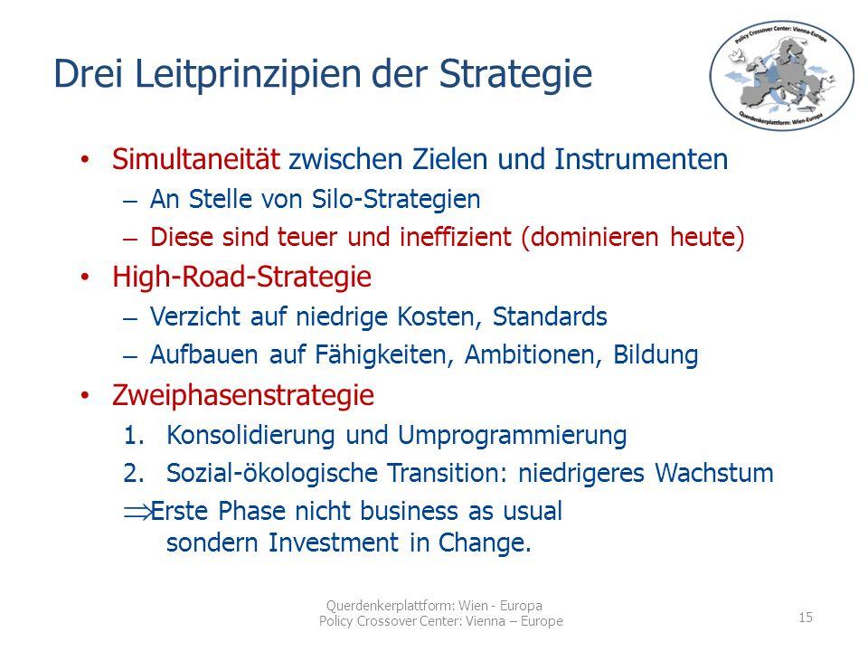 Querdenkerplattform: Wien - Europa Policy Crossover Center: Vienna – Europe Drei Leitprinzipien der Strategie Simultaneität zwischen Zielen und Instrumenten – An Stelle von Silo-Strategien – Diese sind teuer und ineffizient (dominieren heute) High-Road-Strategie – Verzicht auf niedrige Kosten, Standards – Aufbauen auf Fähigkeiten, Ambitionen, Bildung Zweiphasenstrategie 1.Konsolidierung und Umprogrammierung 2.Sozial-ökologische Transition: niedrigeres Wachstum  Erste Phase nicht business as usual sondern Investment in Change.