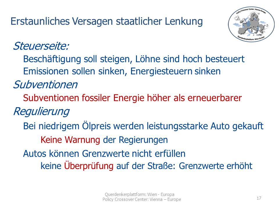 Querdenkerplattform: Wien - Europa Policy Crossover Center: Vienna – Europe Steuerseite : Beschäftigung soll steigen, Löhne sind hoch besteuert Emissionen sollen sinken, Energiesteuern sinken Subventionen Subventionen fossiler Energie höher als erneuerbarer Regulierung Bei niedrigem Ölpreis werden leistungsstarke Auto gekauft Keine Warnung der Regierungen Autos können Grenzwerte nicht erfüllen keine Überprüfung auf der Straße: Grenzwerte erhöht Erstaunliches Versagen staatlicher Lenkung 17
