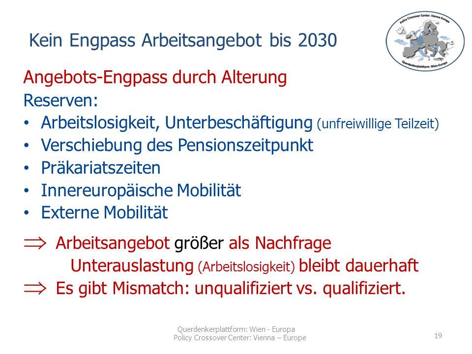 Querdenkerplattform: Wien - Europa Policy Crossover Center: Vienna – Europe Angebots-Engpass durch Alterung Reserven: Arbeitslosigkeit, Unterbeschäftigung (unfreiwillige Teilzeit) Verschiebung des Pensionszeitpunkt Präkariatszeiten Innereuropäische Mobilität Externe Mobilität  Arbeitsangebot größer als Nachfrage Unterauslastung (Arbeitslosigkeit) bleibt dauerhaft  Es gibt Mismatch: unqualifiziert vs.