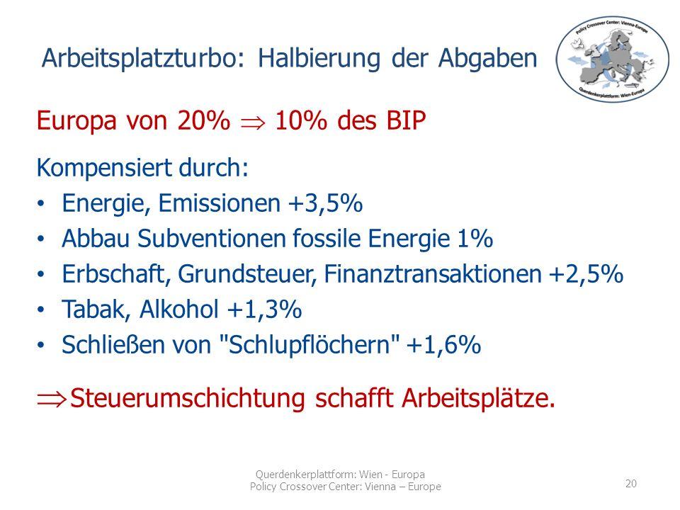 Querdenkerplattform: Wien - Europa Policy Crossover Center: Vienna – Europe Europa von 20%  10% des BIP Kompensiert durch: Energie, Emissionen +3,5% Abbau Subventionen fossile Energie 1% Erbschaft, Grundsteuer, Finanztransaktionen +2,5% Tabak, Alkohol +1,3% Schließen von Schlupflöchern +1,6%  Steuerumschichtung schafft Arbeitsplätze.