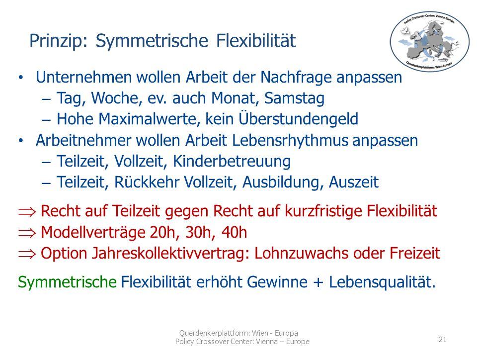 Querdenkerplattform: Wien - Europa Policy Crossover Center: Vienna – Europe Unternehmen wollen Arbeit der Nachfrage anpassen – Tag, Woche, ev.