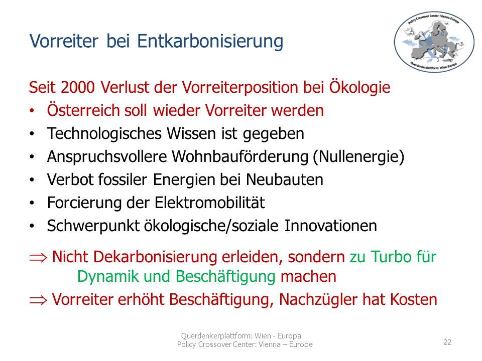 Querdenkerplattform: Wien - Europa Policy Crossover Center: Vienna – Europe Seit 2000 Verlust der Vorreiterposition bei Ökologie Österreich soll wieder Vorreiter werden Technologisches Wissen ist gegeben Anspruchsvollere Wohnbauförderung (Nullenergie) Verbot fossiler Energien bei Neubauten Forcierung der Elektromobilität Schwerpunkt ökologische/soziale Innovationen  Nicht Dekarbonisierung erleiden, sondern zu Turbo für Dynamik und Beschäftigung machen  Vorreiter erhöht Beschäftigung, Nachzügler hat Kosten Vorreiter bei Entkarbonisierung 22