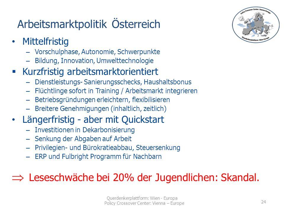 Querdenkerplattform: Wien - Europa Policy Crossover Center: Vienna – Europe Mittelfristig – Vorschulphase, Autonomie, Schwerpunkte – Bildung, Innovation, Umwelttechnologie  Kurzfristig arbeitsmarktorientiert – Dienstleistungs- Sanierungsschecks, Haushaltsbonus – Flüchtlinge sofort in Training / Arbeitsmarkt integrieren – Betriebsgründungen erleichtern, flexibilisieren – Breitere Genehmigungen (inhaltlich, zeitlich) Längerfristig - aber mit Quickstart – Investitionen in Dekarbonisierung – Senkung der Abgaben auf Arbeit – Privilegien- und Bürokratieabbau, Steuersenkung – ERP und Fulbright Programm für Nachbarn  Leseschwäche bei 20% der Jugendlichen: Skandal.
