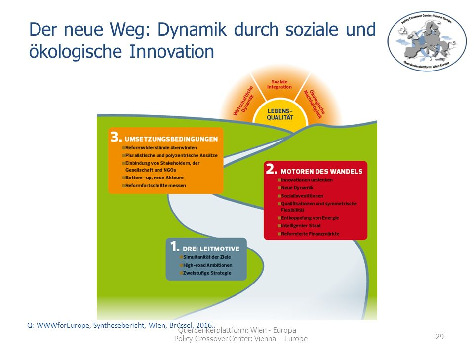 Querdenkerplattform: Wien - Europa Policy Crossover Center: Vienna – Europe Der neue Weg: Dynamik durch soziale und ökologische Innovation Q: WWWforEurope, Synthesebericht, Wien, Brüssel,