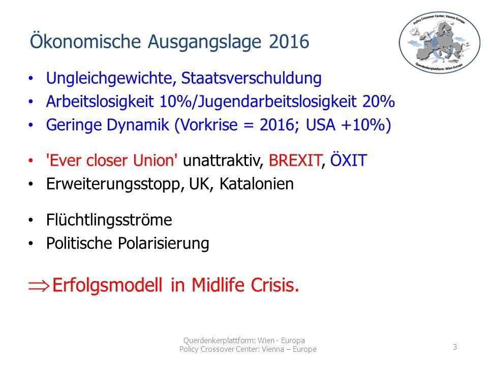 Querdenkerplattform: Wien - Europa Policy Crossover Center: Vienna – Europe Ökonomische Ausgangslage 2016 Ungleichgewichte, Staatsverschuldung Arbeitslosigkeit 10%/Jugendarbeitslosigkeit 20% Geringe Dynamik (Vorkrise = 2016; USA +10%) Ever closer Union unattraktiv, BREXIT, ÖXIT Erweiterungsstopp, UK, Katalonien Flüchtlingsströme Politische Polarisierung  Erfolgsmodell in Midlife Crisis.