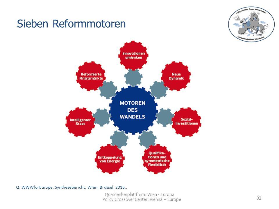 Querdenkerplattform: Wien - Europa Policy Crossover Center: Vienna – Europe Sieben Reformmotoren Q: WWWforEurope, Synthesebericht, Wien, Brüssel, 2016..