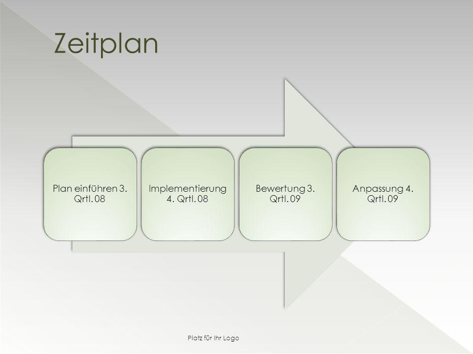Plan einführen 3. Qrtl. 08 Implementierung 4. Qrtl.