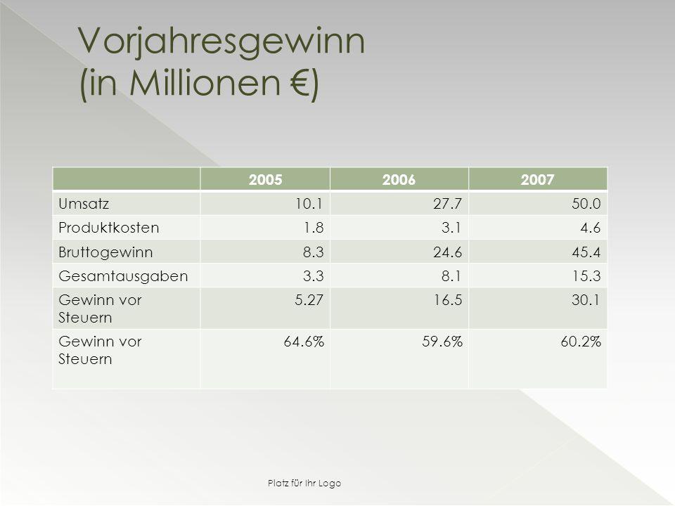 200520062007 Umsatz10.127.750.0 Produktkosten1.83.14.6 Bruttogewinn8.324.645.4 Gesamtausgaben3.38.115.3 Gewinn vor Steuern 5.2716.530.1 Gewinn vor Steuern 64.6%59.6%60.2% Vorjahresgewinn (in Millionen €) Platz für Ihr Logo