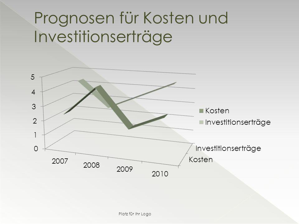 Prognosen für Kosten und Investitionserträge Platz für Ihr Logo