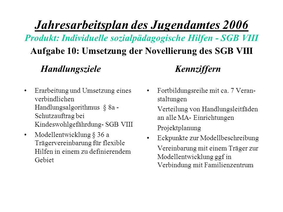 Jahresarbeitsplan des Jugendamtes 2006 Produkt: Individuelle sozialpädagogische Hilfen - SGB VIII Aufgabe 10: Umsetzung der Novellierung des SGB VIII Handlungsziele Erarbeitung und Umsetzung eines verbindlichen Handlungsalgorithmus § 8a - Schutzauftrag bei Kindeswohlgefährdung- SGB VIII Modellentwicklung § 36 a Trägervereinbarung für flexible Hilfen in einem zu definierendem Gebiet Kennziffern Fortbildungsreihe mit ca.