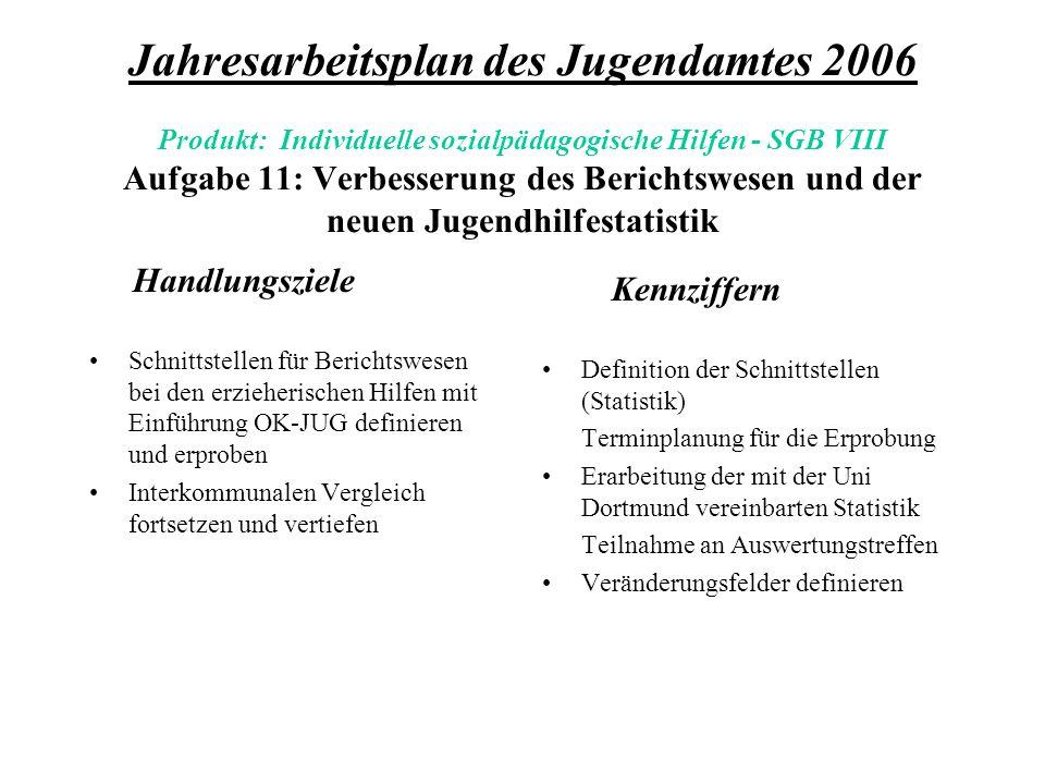 Jahresarbeitsplan des Jugendamtes 2006 Produkt: Individuelle sozialpädagogische Hilfen - SGB VIII Aufgabe 11: Verbesserung des Berichtswesen und der neuen Jugendhilfestatistik Handlungsziele Schnittstellen für Berichtswesen bei den erzieherischen Hilfen mit Einführung OK-JUG definieren und erproben Interkommunalen Vergleich fortsetzen und vertiefen Kennziffern Definition der Schnittstellen (Statistik) Terminplanung für die Erprobung Erarbeitung der mit der Uni Dortmund vereinbarten Statistik Teilnahme an Auswertungstreffen Veränderungsfelder definieren