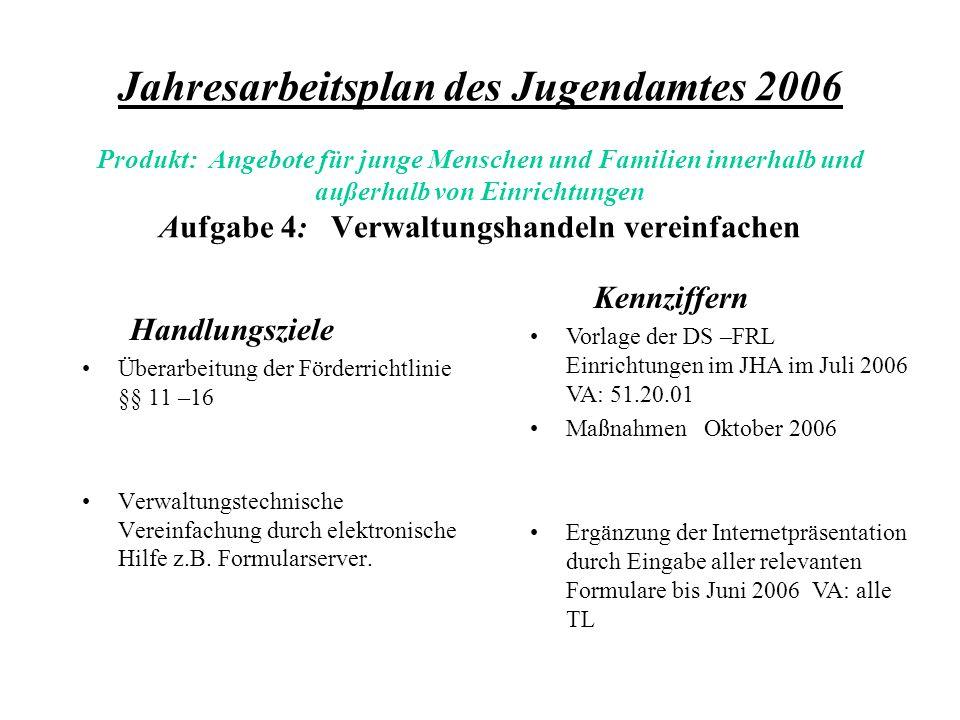 Jahresarbeitsplan des Jugendamtes 2006 Produkt: Angebote für junge Menschen und Familien innerhalb und außerhalb von Einrichtungen Aufgabe 4: Verwaltungshandeln vereinfachen Handlungsziele Überarbeitung der Förderrichtlinie §§ 11 –16 Verwaltungstechnische Vereinfachung durch elektronische Hilfe z.B.