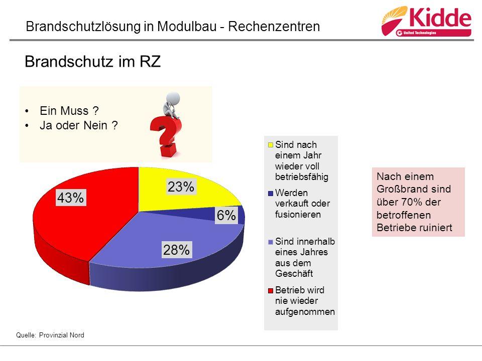 Brandschutz im RZ Nach einem Großbrand sind über 70% der betroffenen Betriebe ruiniert Quelle: Provinzial Nord Ein Muss .