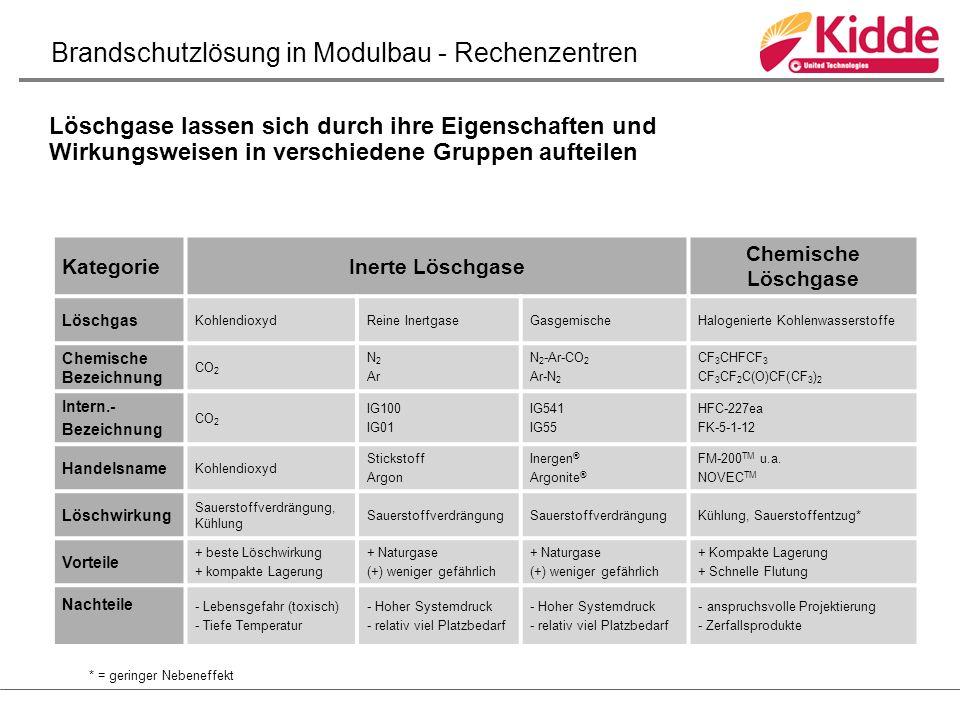Löschgase lassen sich durch ihre Eigenschaften und Wirkungsweisen in verschiedene Gruppen aufteilen KategorieInerte Löschgase Chemische Löschgase Löschgas KohlendioxydReine InertgaseGasgemischeHalogenierte Kohlenwasserstoffe Chemische Bezeichnung CO 2 N 2 Ar N 2 -Ar-CO 2 Ar-N 2 CF 3 CHFCF 3 CF 3 CF 2 C(O)CF(CF 3 ) 2 Intern.- Bezeichnung CO 2 IG100 IG01 IG541 IG55 HFC-227ea FK-5-1-12 Handelsname Kohlendioxyd Stickstoff Argon Inergen ® Argonite ® FM-200 TM u.a.