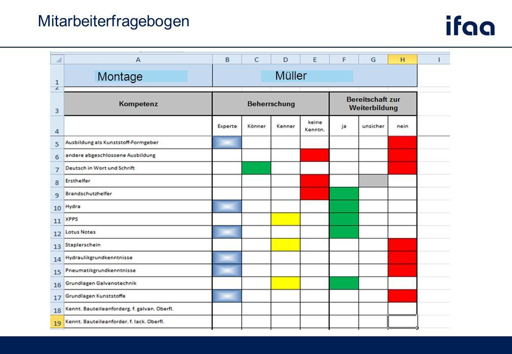 Montage Müller Mitarbeiterfragebogen