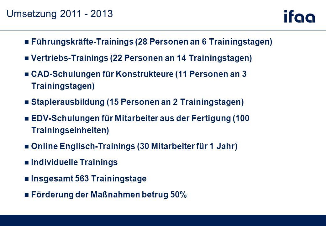 Umsetzung 2011 - 2013 Führungskräfte-Trainings (28 Personen an 6 Trainingstagen) Vertriebs-Trainings (22 Personen an 14 Trainingstagen) CAD-Schulungen für Konstrukteure (11 Personen an 3 Trainingstagen) Staplerausbildung (15 Personen an 2 Trainingstagen) EDV-Schulungen für Mitarbeiter aus der Fertigung (100 Trainingseinheiten) Online Englisch-Trainings (30 Mitarbeiter für 1 Jahr) Individuelle Trainings Insgesamt 563 Trainingstage Förderung der Maßnahmen betrug 50%