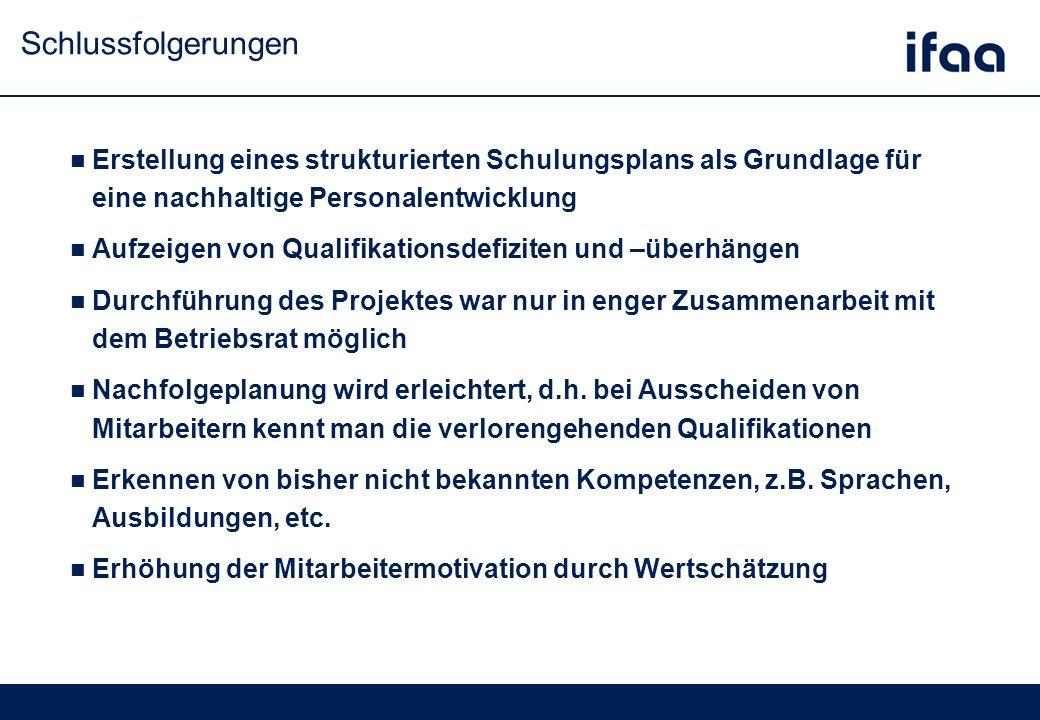 Schlussfolgerungen Erstellung eines strukturierten Schulungsplans als Grundlage für eine nachhaltige Personalentwicklung Aufzeigen von Qualifikationsdefiziten und –überhängen Durchführung des Projektes war nur in enger Zusammenarbeit mit dem Betriebsrat möglich Nachfolgeplanung wird erleichtert, d.h.
