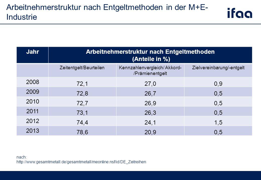 Arbeitnehmerstruktur nach Entgeltmethoden in der M+E- Industrie nach: http://www.gesamtmetall.de/gesamtmetall/meonline.nsf/id/DE_Zeitreihen Jahr Arbeitnehmerstruktur nach Entgeltmethoden (Anteile in %) Zeitentgelt/BeurteilenKennzahlenvergleich/ Akkord- /Prämienentgelt Zielvereinbarung/-entgelt 2008 72,127,00,9 2009 72,826,70,5 2010 72,726,90,5 2011 73,126,30,5 2012 74,424,11,5 2013 78,620,90,5