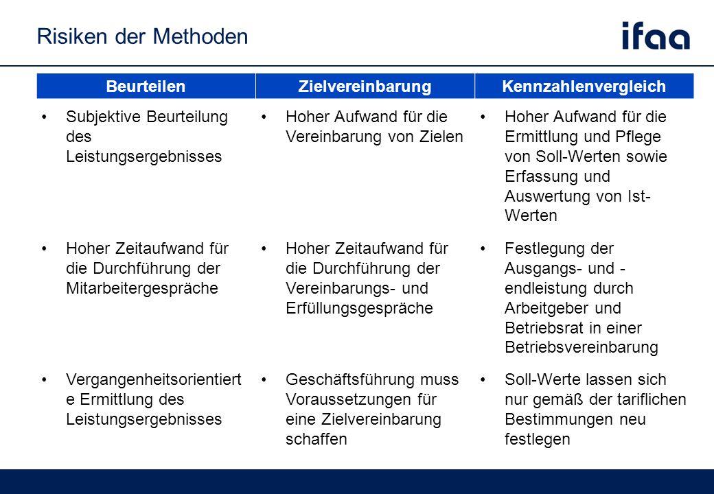 Risiken der Methoden BeurteilenZielvereinbarungKennzahlenvergleich Subjektive Beurteilung des Leistungsergebnisses Hoher Aufwand für die Vereinbarung von Zielen Hoher Aufwand für die Ermittlung und Pflege von Soll-Werten sowie Erfassung und Auswertung von Ist- Werten Hoher Zeitaufwand für die Durchführung der Mitarbeitergespräche Hoher Zeitaufwand für die Durchführung der Vereinbarungs- und Erfüllungsgespräche Festlegung der Ausgangs- und - endleistung durch Arbeitgeber und Betriebsrat in einer Betriebsvereinbarung Vergangenheitsorientiert e Ermittlung des Leistungsergebnisses Geschäftsführung muss Voraussetzungen für eine Zielvereinbarung schaffen Soll-Werte lassen sich nur gemäß der tariflichen Bestimmungen neu festlegen