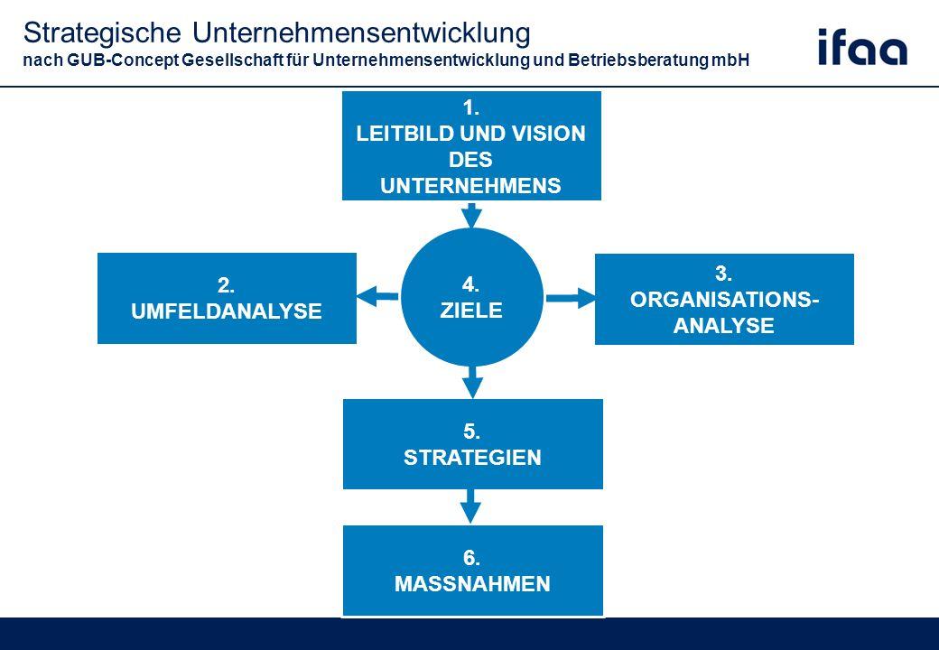Strategische Unternehmensentwicklung nach GUB-Concept Gesellschaft für Unternehmensentwicklung und Betriebsberatung mbH 2.