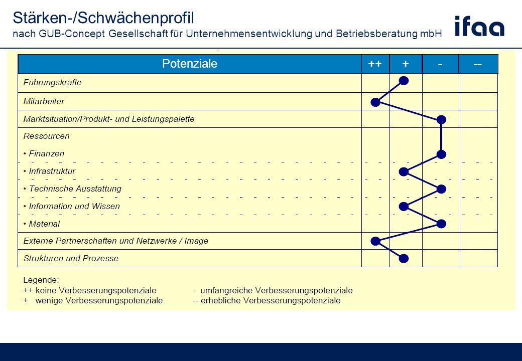 Stärken-/Schwächenprofil nach GUB-Concept Gesellschaft für Unternehmensentwicklung und Betriebsberatung mbH Potenziale+++---