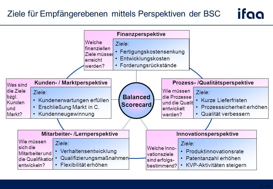 Ziele für Empfängerebenen mittels Perspektiven der BSC Balanced Scorecard Welche finanziellen Ziele müssen erreicht werden.