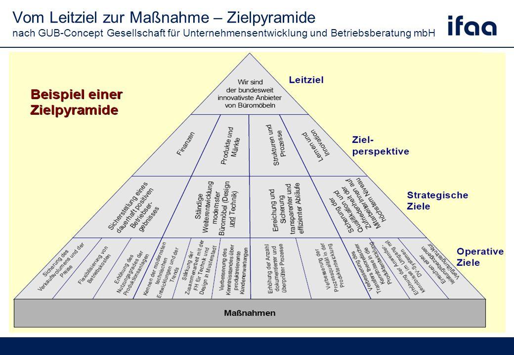 Vom Leitziel zur Maßnahme – Zielpyramide nach GUB-Concept Gesellschaft für Unternehmensentwicklung und Betriebsberatung mbH