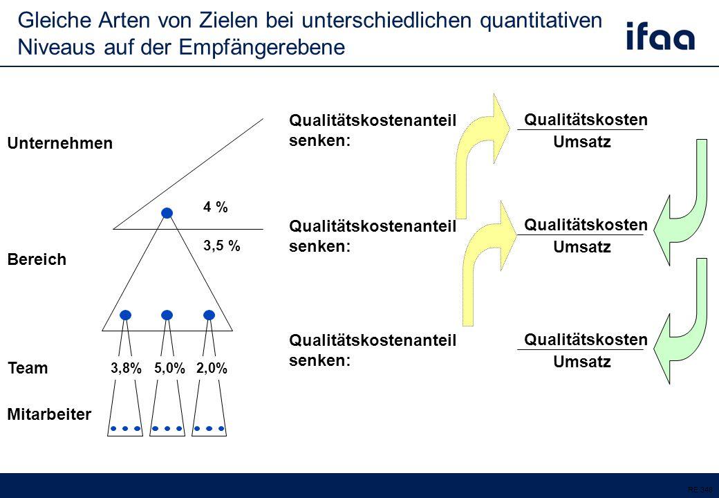 Qualitätskostenanteil senken: Team Mitarbeiter Bereich Unternehmen 4 % 3,8%5,0%2,0% 3,5 % Qualitätskosten Umsatz RE 348 Qualitätskostenanteil senken: Qualitätskosten Umsatz Qualitätskosten Umsatz Gleiche Arten von Zielen bei unterschiedlichen quantitativen Niveaus auf der Empfängerebene