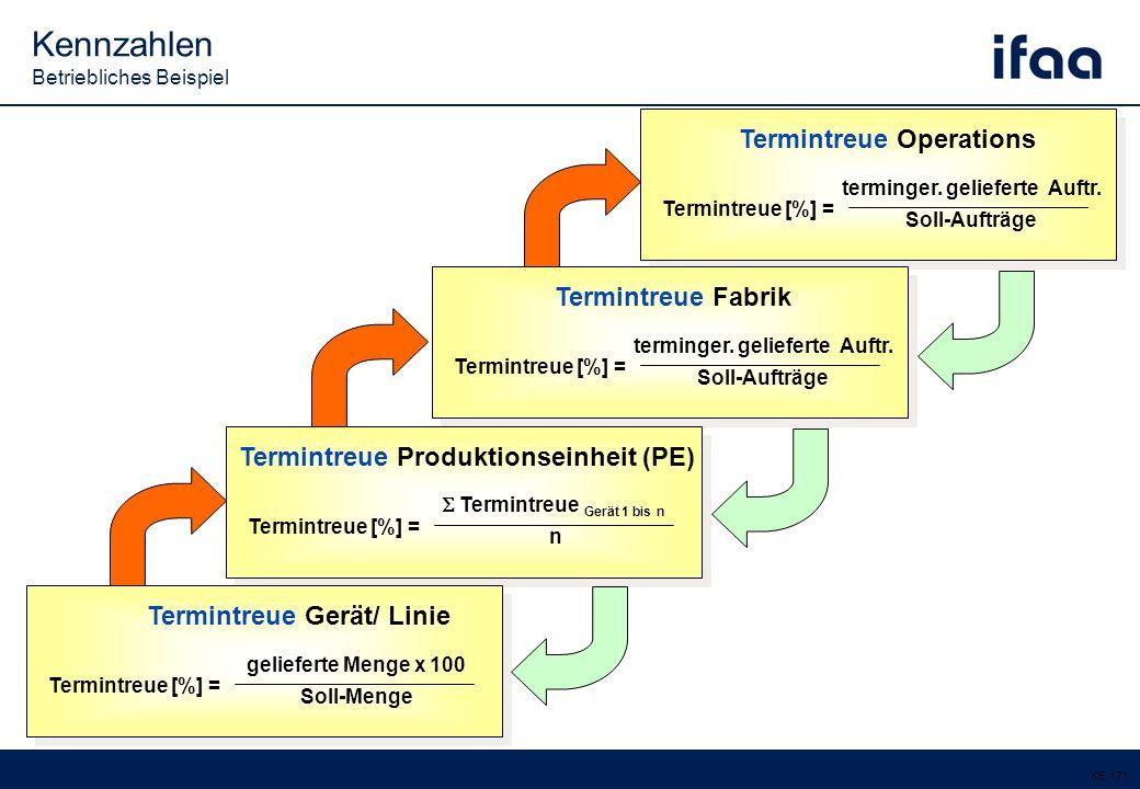 Kennzahlen Betriebliches Beispiel KE 171 Termintreue [%] = Termintreue Operations terminger.