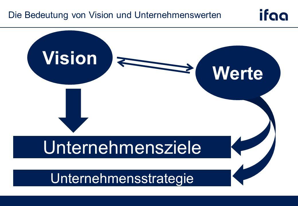 Die Bedeutung von Vision und Unternehmenswerten Vision Unternehmensziele Unternehmensstrategie Werte
