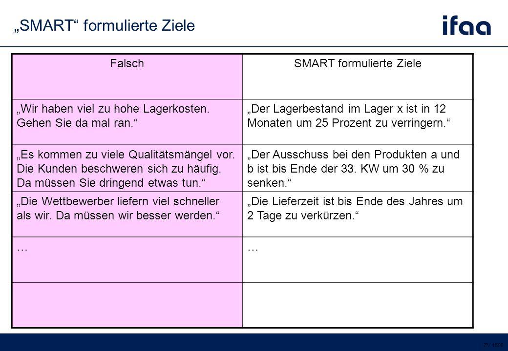 Beste Student Smart Ziele Vorlage Bilder - Beispiel Wiederaufnahme ...