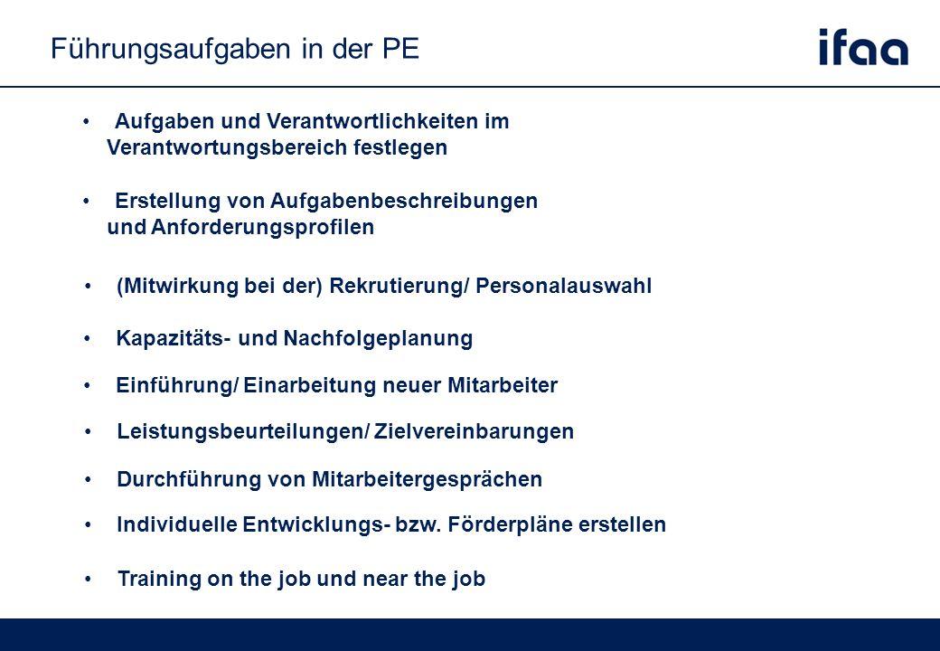 Führungsaufgaben in der PE (Mitwirkung bei der) Rekrutierung/ Personalauswahl Einführung/ Einarbeitung neuer Mitarbeiter Erstellung von Aufgabenbeschreibungen und Anforderungsprofilen Leistungsbeurteilungen/ Zielvereinbarungen Individuelle Entwicklungs- bzw.