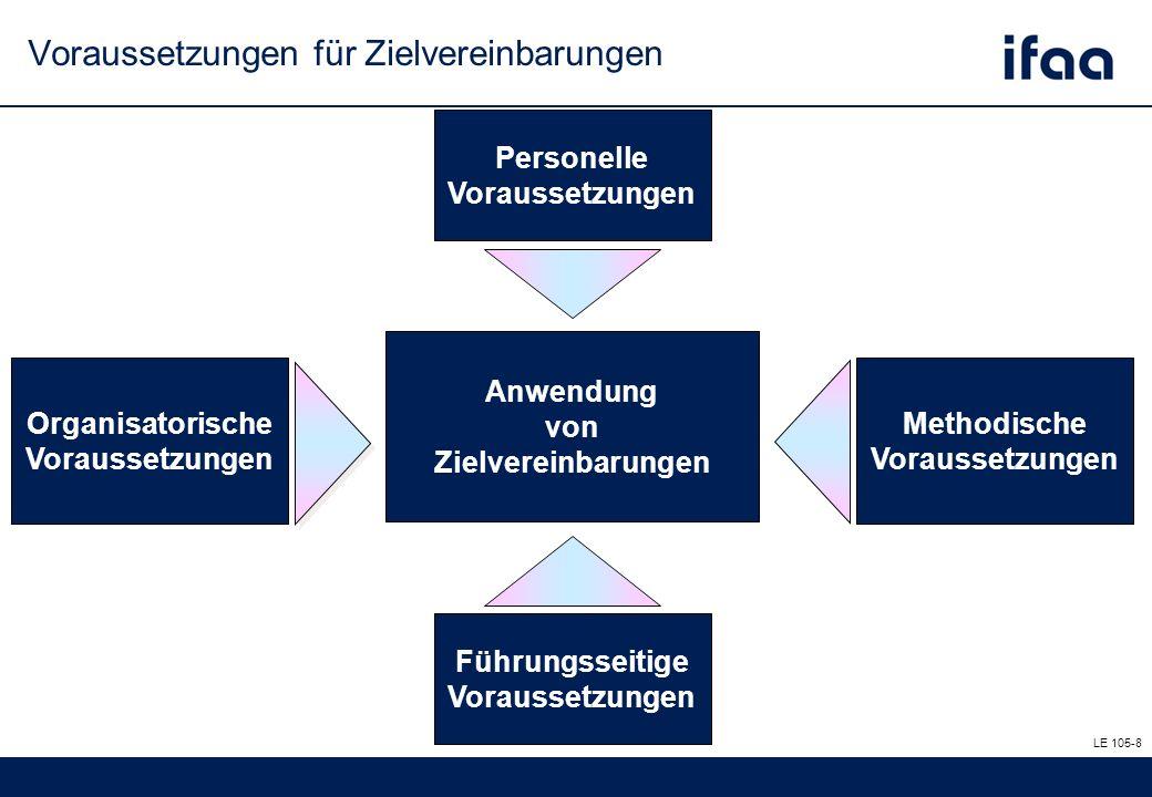Anwendung von Zielvereinbarungen Organisatorische Voraussetzungen Methodische Voraussetzungen Personelle Voraussetzungen Führungsseitige Voraussetzungen LE 105-8 Voraussetzungen für Zielvereinbarungen