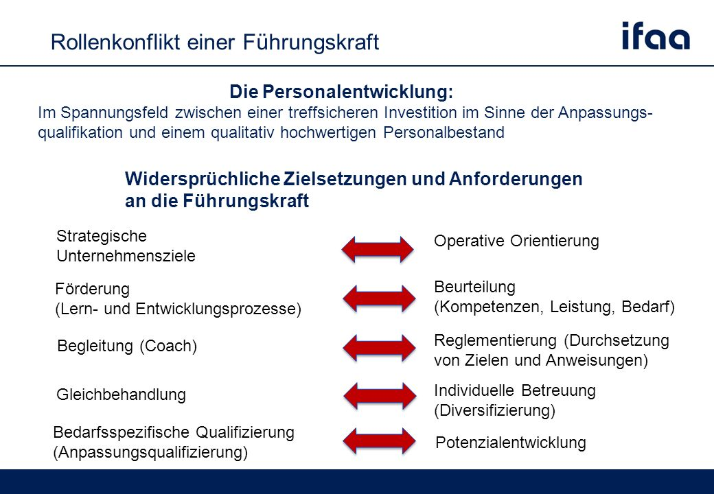 Rollenkonflikt einer Führungskraft Die Personalentwicklung: Im Spannungsfeld zwischen einer treffsicheren Investition im Sinne der Anpassungs- qualifikation und einem qualitativ hochwertigen Personalbestand Widersprüchliche Zielsetzungen und Anforderungen an die Führungskraft Strategische Unternehmensziele Operative Orientierung Bedarfsspezifische Qualifizierung (Anpassungsqualifizierung) Potenzialentwicklung Begleitung (Coach) Reglementierung (Durchsetzung von Zielen und Anweisungen) Gleichbehandlung Individuelle Betreuung (Diversifizierung) Förderung (Lern- und Entwicklungsprozesse) Beurteilung (Kompetenzen, Leistung, Bedarf)