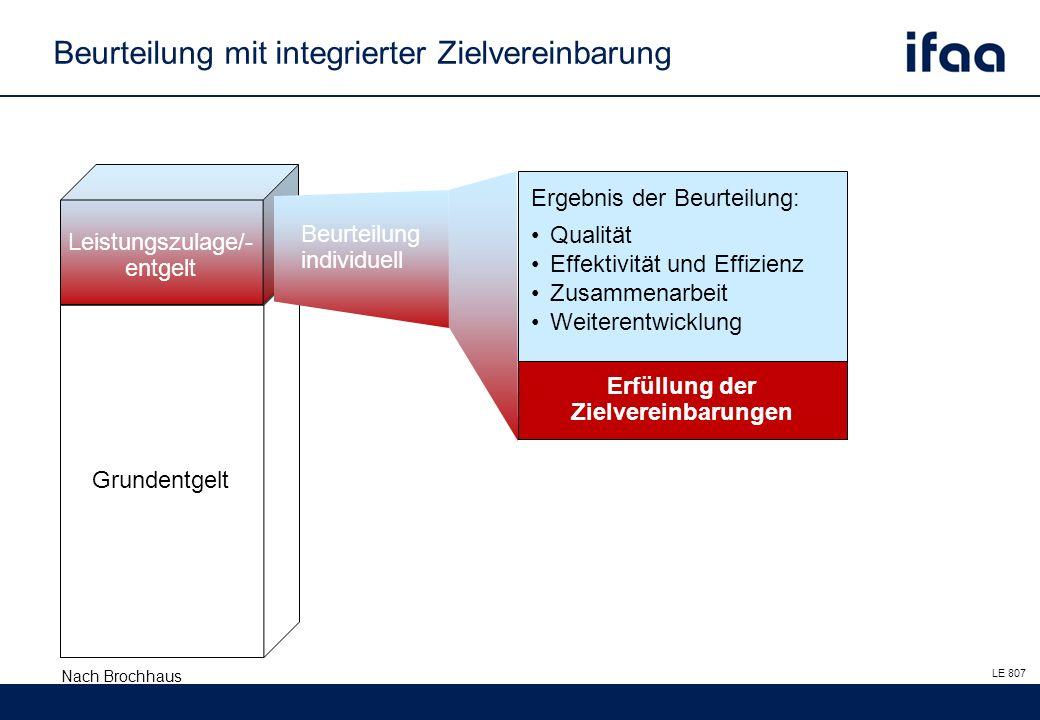 Grundentgelt Leistungszulage/- entgelt Erfüllung der Zielvereinbarungen LE 807 Ergebnis der Beurteilung: Qualität Effektivität und Effizienz Zusammenarbeit Weiterentwicklung Beurteilung individuell Beurteilung mit integrierter Zielvereinbarung Nach Brochhaus